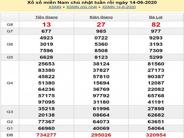 soi-cau-xsmn-15-6-2020-min