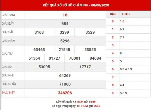 Soi cầu số đẹp XS Hồ Chí Minh thứ 2 ngày 10-8-2020