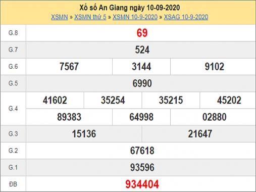 Soi cầu XSAG ngày 17/9/2020 chốt số dự đoán kqxs hôm nay