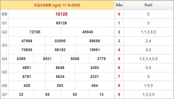 Soi cầu XSMB 12/9/2020 chốt lô VIP miền Bắc thứ 7