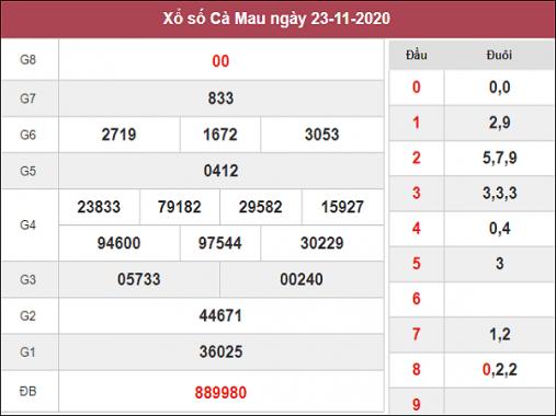 Tổng hợp soi cầu XSCM ngày 30/11/2020- xổ số cà mau