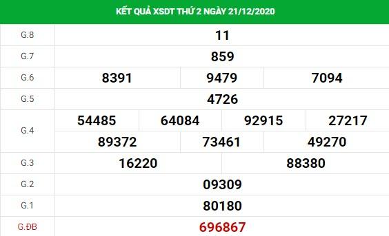 Soi cầu XS Đồng Tháp chính xác thứ 2 ngày 28/12/2020
