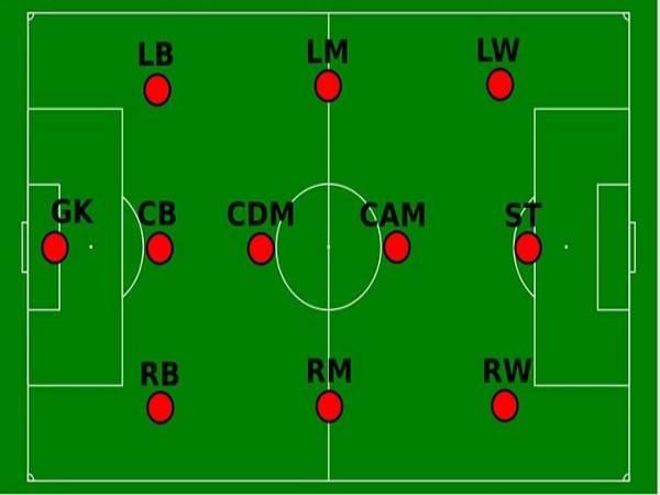 Tổng hợp ý nghĩa và Vai trò các vị trí trong bóng đá