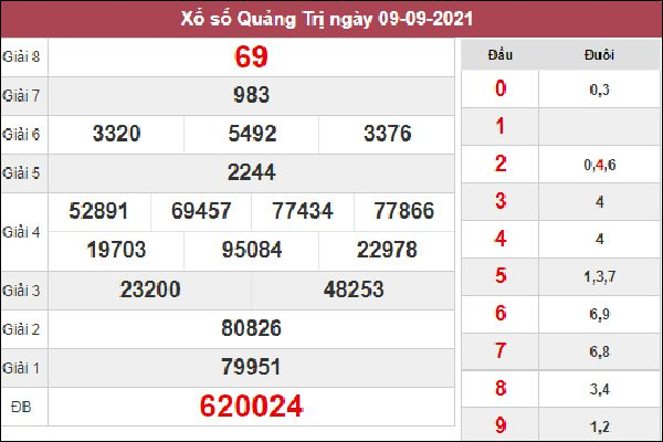 Soi cầu KQXS Quảng Trị 16/9/2021 chốt cặp số đề chuẩn nhất